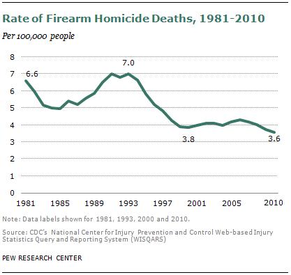 "Forbes Reports ""As Gun Sales Soar, Gun Crimes Plummet"""