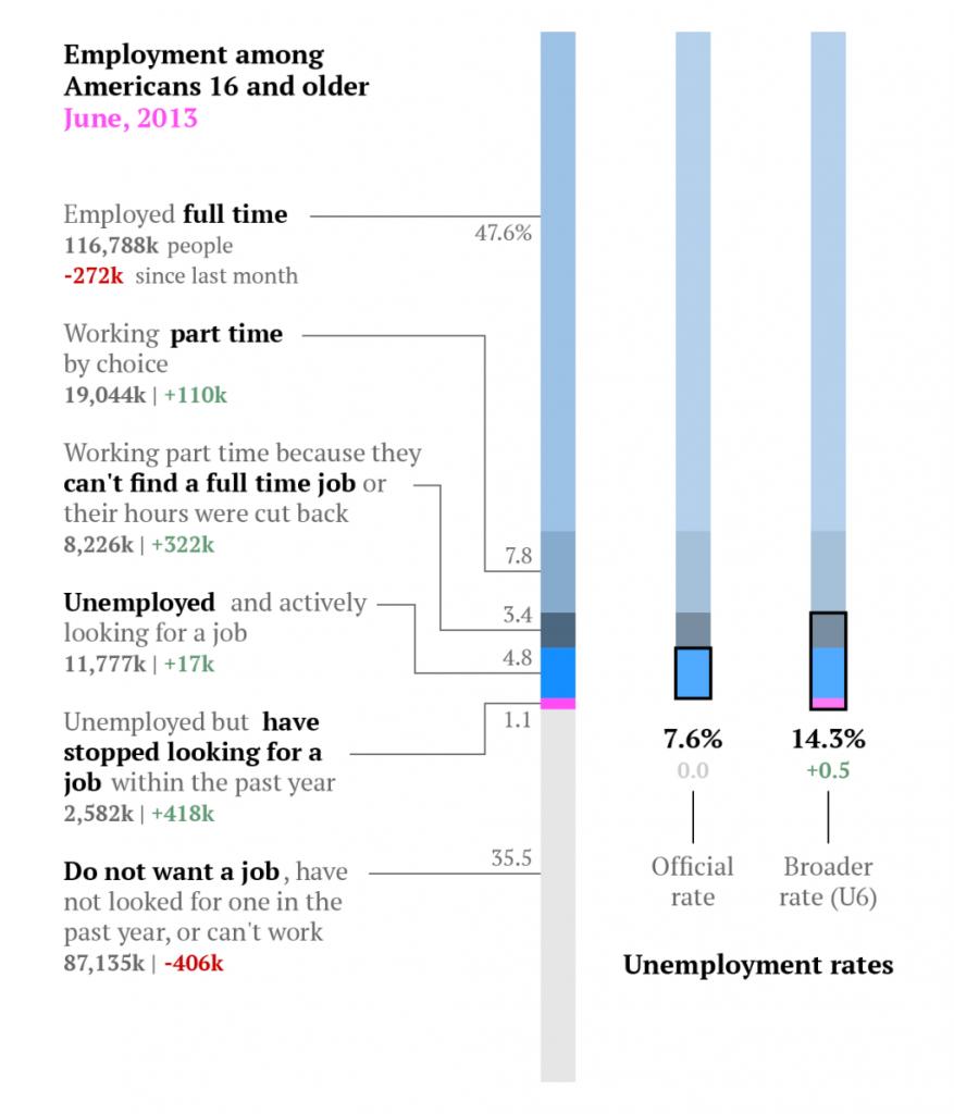 unemployment-breakdown-june-877x1024