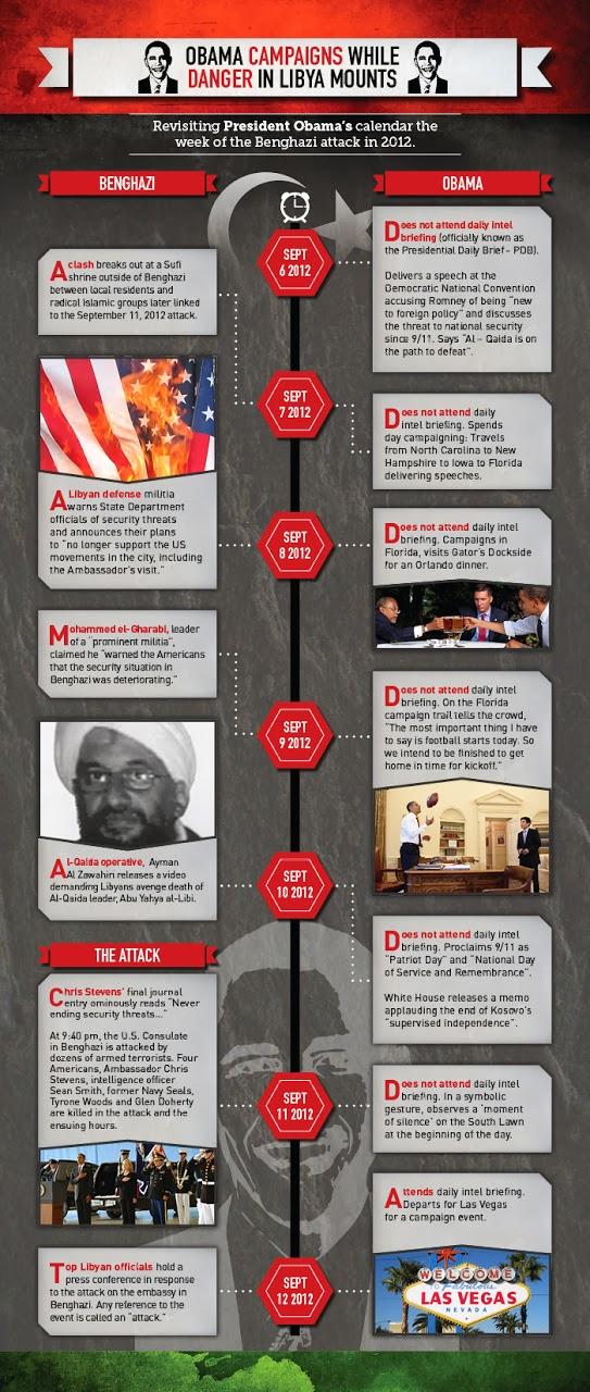 Obama Benghazi Timeline