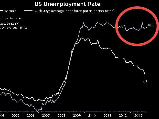 17 Facts To Show To Anyone That Believes That The U.S. Economy Is Just Fine