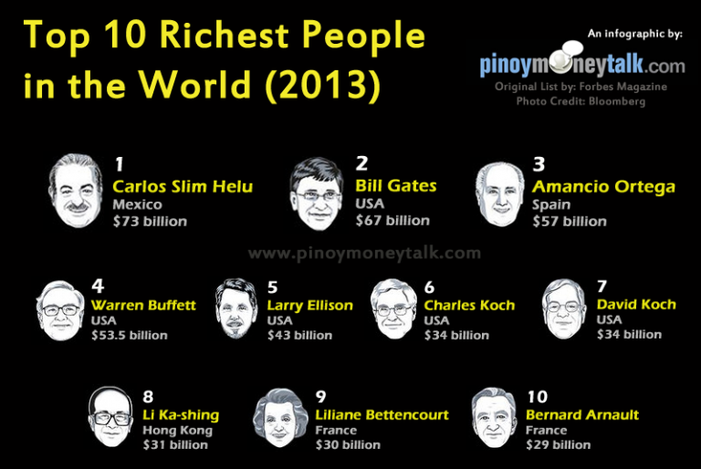 85 Super Wealthy People Have More Money Than The Poorest 3.5 Billion Combined