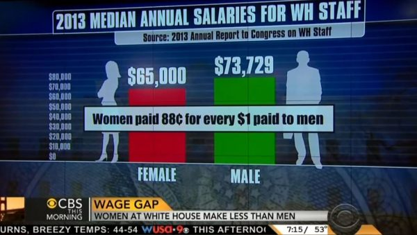 2013 white house pay