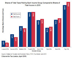 15 corporations zero taxes