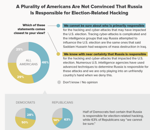 Another Democrat FAIL: 71% of Americans don't believe Russia hacked election