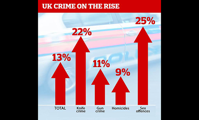 Crime Rate Skyrockets in Culturally Enriched Britain, London Murder Rate Jumps 44%