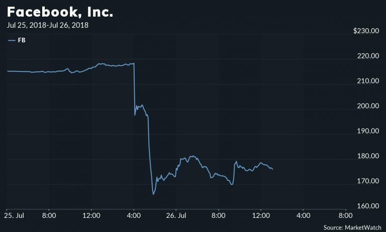 Payback is a B*tch: Tens of Thousands of Conservatives Leave Facebook & Twitter — Stock Prices Plummet