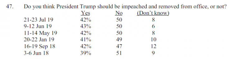MORE EVIDENCE FOX News Has Moved to the Dark Side, Says 42% of Americans FAVOR Impeaching Trump