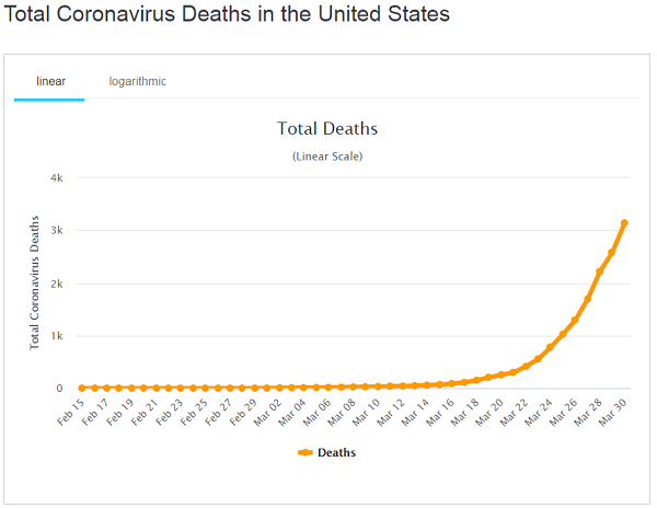 Coronavirus is now the 3rd leading cause of death in U.S.