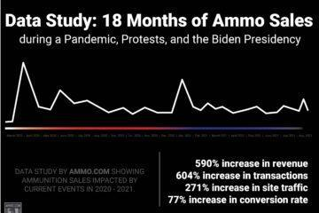 Data Study: 18 Months Of Ammo Sales During A Pandemic, Protests, & The Biden Presidency